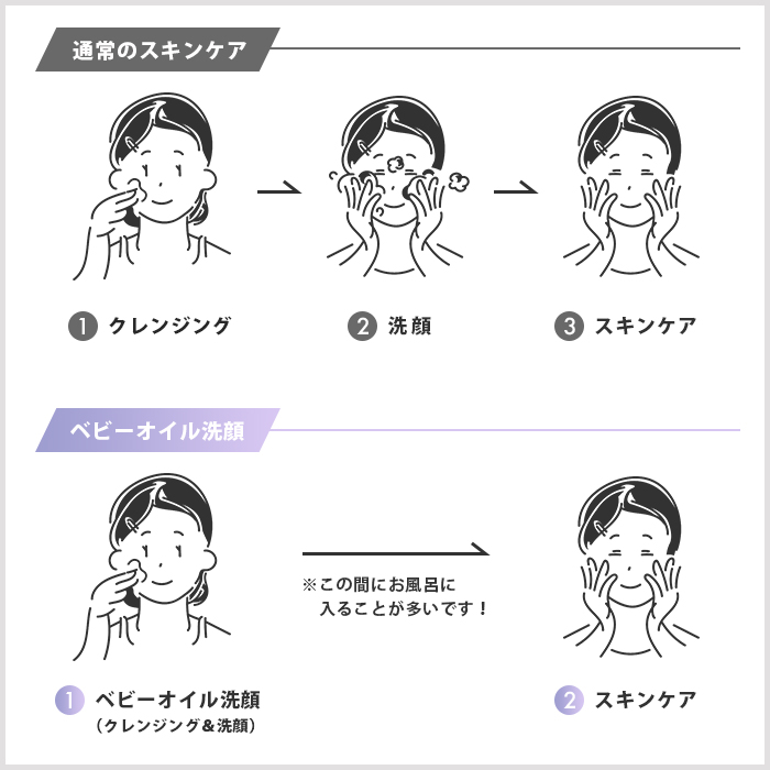 「ベビーオイル洗顔」と通常のスキンケアを比較した図